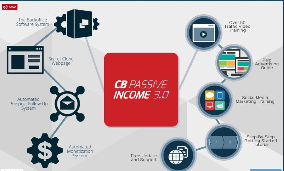 cb passive income licenseprogram 3.0 review